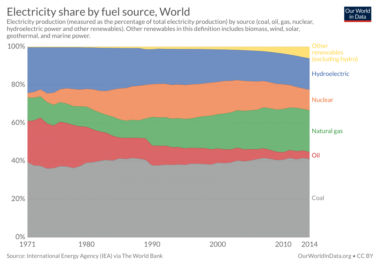 The Ultimate Guide to Climate Change - Fossil Fuel Use Renewables Decline Increase