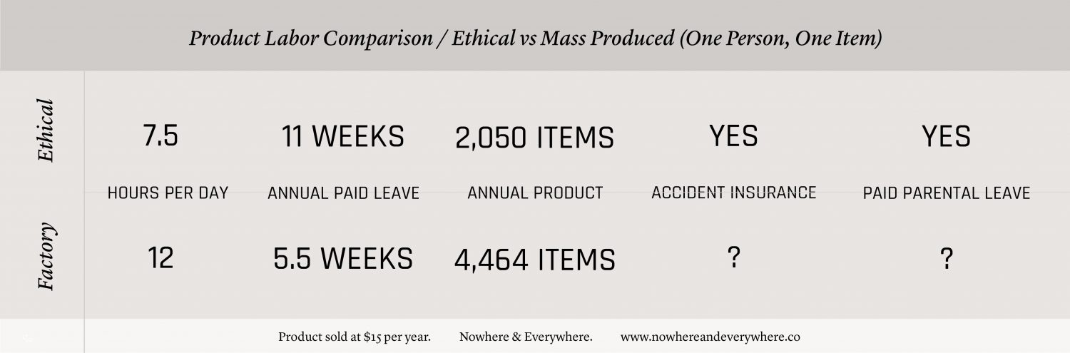 The True Cost of Ethical Sustainable Products Production - Sewing Manufacturing - Nowhere & Everywhere Calculations Wholesale Retail Ethical Labor