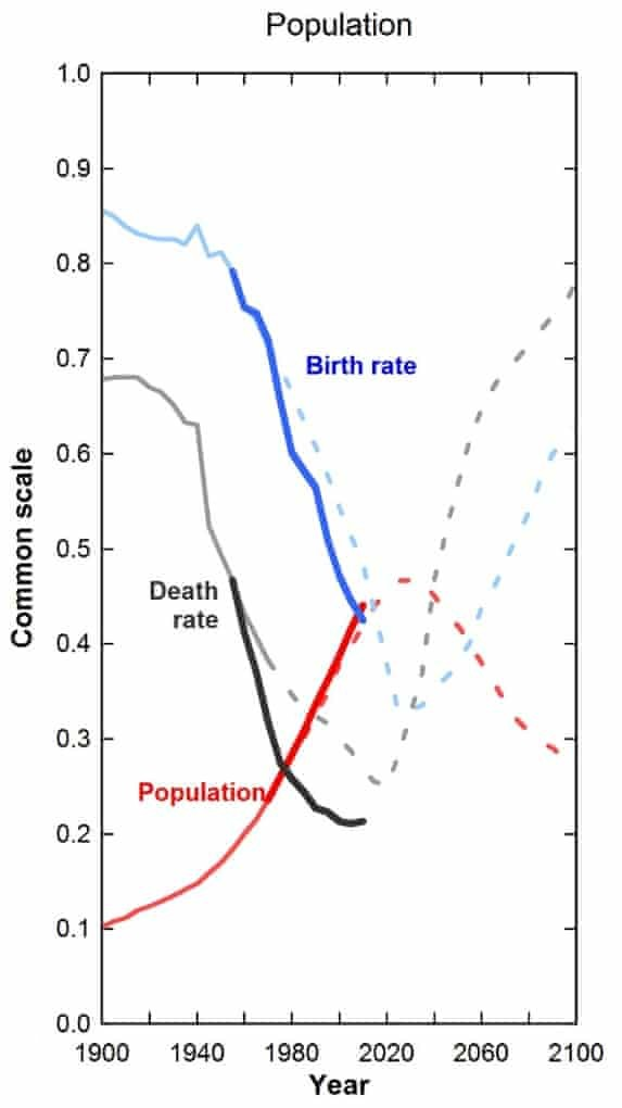 Limits to Growth Club of Rome Consumption Overpopulation Climate Change Environment Accurate - Nowhere & Everywhere - Predictions